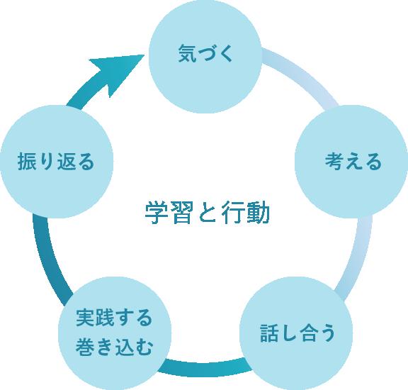 学習プロセス